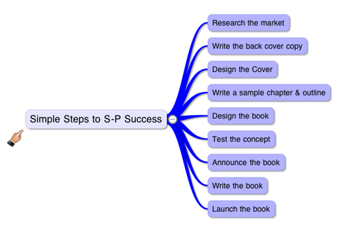Backwards Book Construction mindmap
