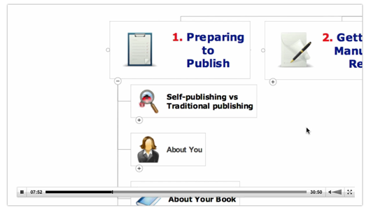 Post image for Self-Publishing in 30 Minutes and 50 Seconds