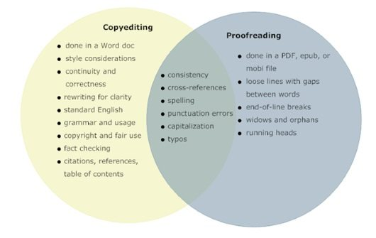 English In Italian: Copyediting Or Proofreading? Getting The Most For Your